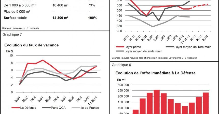 DTZ publie son étude du marché immobilierde La Défense pour le 1er trimestre 2011
