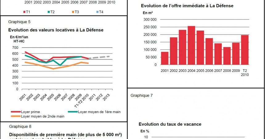DTZ publie son étude du marché de La Défense pour le 2e trimestre 2010