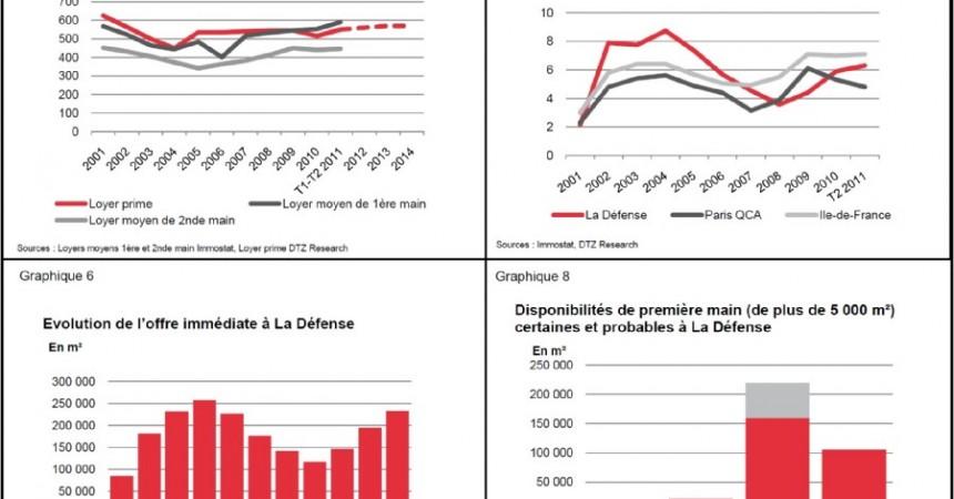 DTZ publie son étude du marché immobilier de La Défense pour le 2ème trimestre 2011