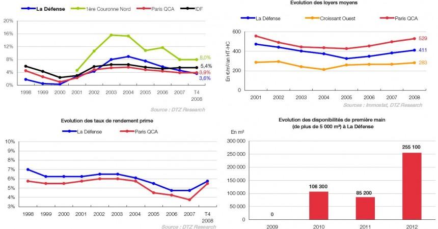 DTZ publie son étude du 4éme trimestre sur le marché immobilier à La Défense