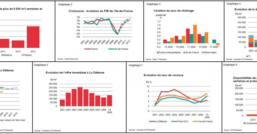 DTZ publie son étude du marché de La Défense pour le 4e trimestre