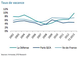 L'évolution du taux de vacance depuis 2002 - DTZ