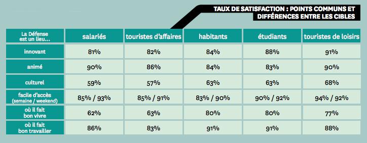 33d4789b16c Defacto publie son baromètre de satisfaction pour 2013 - Defense-92.fr