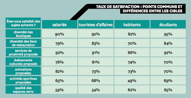 d1bb4730dc3 Si l entretien du mobilier urbain est globalement bien apprécié par toutes  les catégories (89% pour les salariés et les touristes d affaires