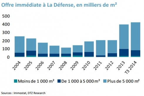 Evolution de l'offre immédiate de bureaux à La Défense - DTZ / Immostat