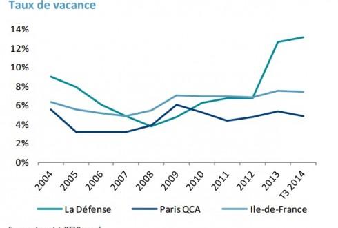 Evolution du taux de vacance à La Défense - DTZ