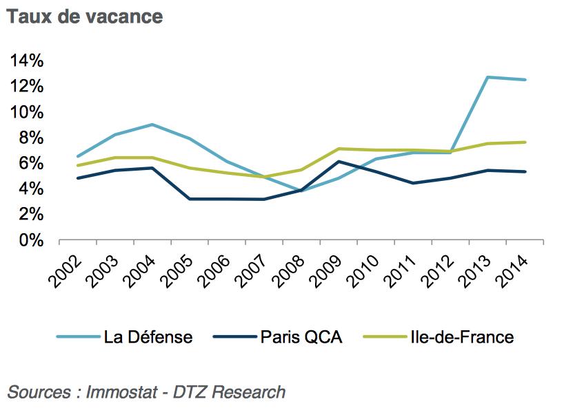 Le taux de vacance de La Défense - DTZ