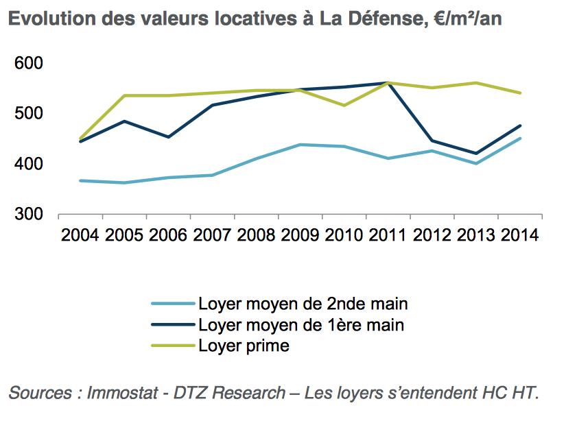 Evolution des valeurs locatives à La Défense - DTZ