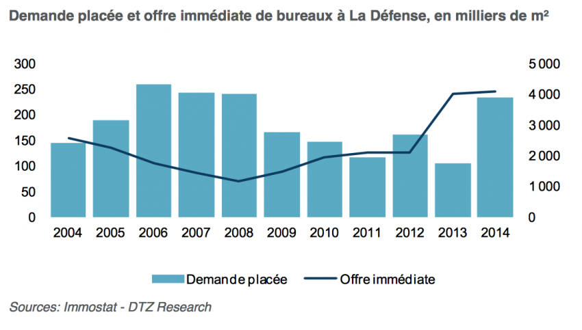 Demande placée et offre immédiate de bureaux à La Défense, en milliers de m2 - DTZ