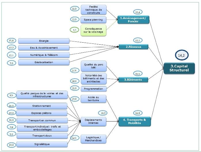 La notation du quartier de La Défense - Le classement des principaux quartier d'affaires dans le monde - Goodwill Management