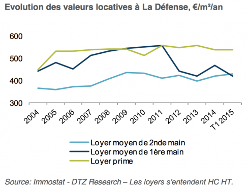 valeurs-locatives-evolution
