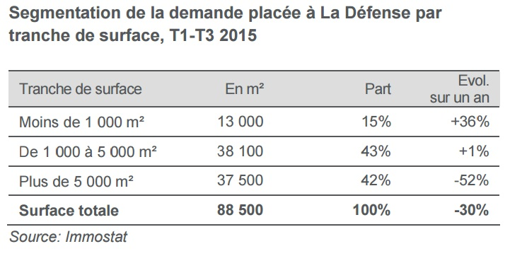 demande-placee-ladefense-t3-2015