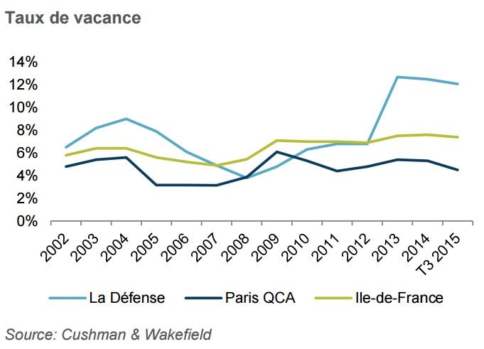 taux-de-vacance-ladefense-t3-2015