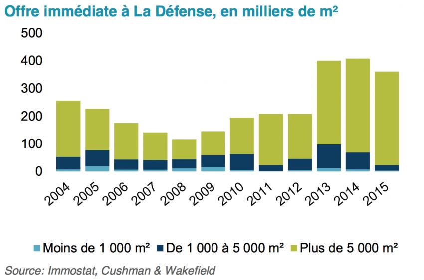 L'offre immédiate à La Défense - Chushman and Wakefield / Immostat