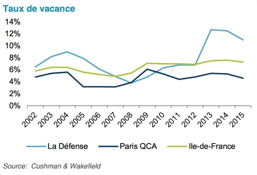 Le taux de vacance de La Défense en 2015 - Chushman and Wakefield